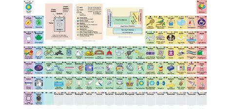 tabla de consignatarios en uruguay la tabla peri 243 dica interactiva que muestra los usos de los