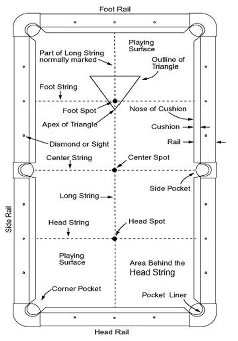 pool table parts diagram powell river 8 pool league