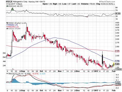 swing trading penny stocks stocks trading below 1 and also gta san andreas make
