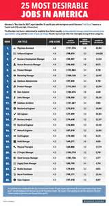America Careers Most Desirable In America Business Insider