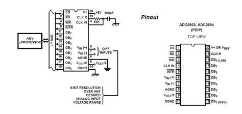 adc analog  digital converter pin   description