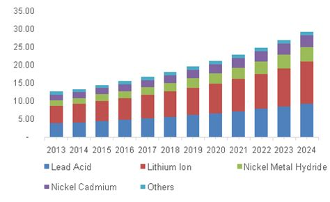 battery market size, share | industry research report, 2024