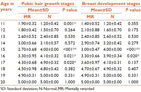 pubic hair comparisons in women growth and sexual maturity pattern of girls with mental