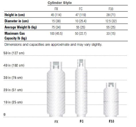 propane regulator: propane regulator sizing chart