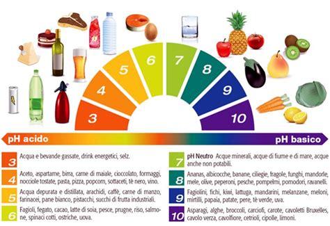 alimentazione basica e acida cancro acidosi e dieta alcalina curiosity2015