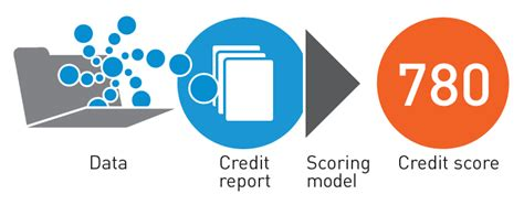 Credit Score Mathematical Formula How Credit Is Scored Your Vantagescore