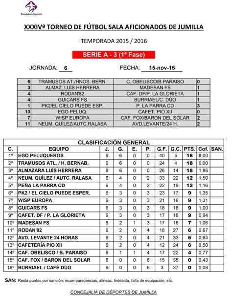 futbol sala resultados resultados y clasificaciones de f 250 tbol sala aficionados y
