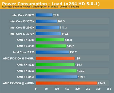 tutorial overclock fx 8120 amd launches piledriver powered fx processors bit tech net