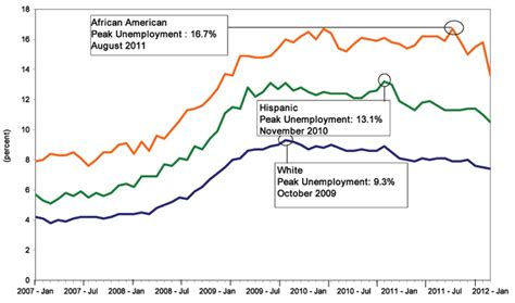 american job rate 2014 same same gif
