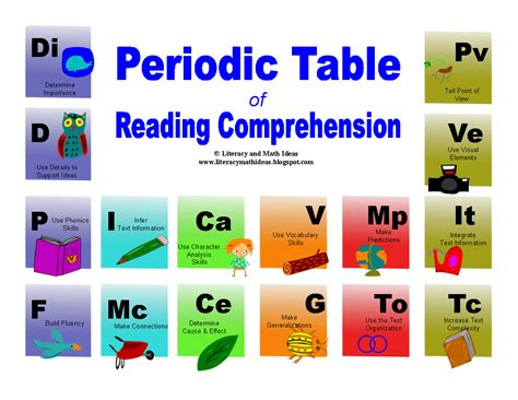 periodic table reading and questions reading comprehension periodic table ideas