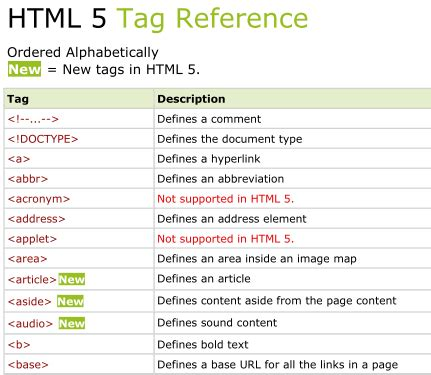 html tutorial with exles free download all html tags reference 7 pdf with exles