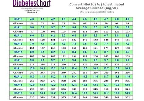 glucose levels chart mayo clinic blood sugar level