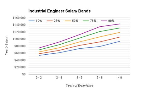 Industrial And Systems Engineering Mba Salary by The Michael Strejcek