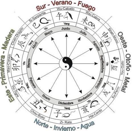 Como Usar El Calendario Chino C 243 Mo Usar El Tiempo Calendario Astrol 243 Gico Chino Para