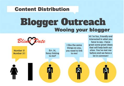 blogger outreach 5 social media marketing resolutions to win in 2015 viraltag