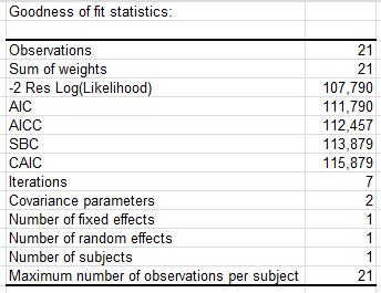 statistical modelling of survival data with random effects h likelihood approach statistics for biology and health books mixed models statistical software for excel