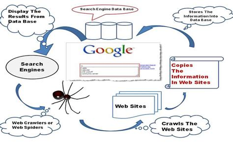 Free Search Engines With Free Results How A Search Engine Works And Makes Your Easier