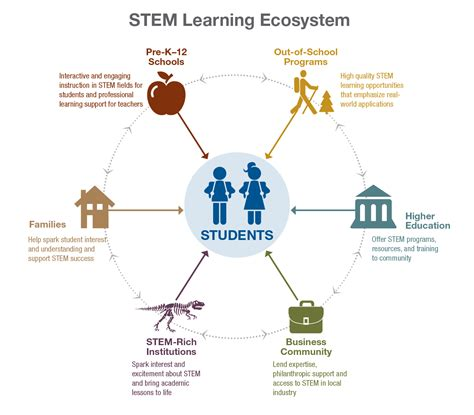 ed diagrams communities come together to support stem education