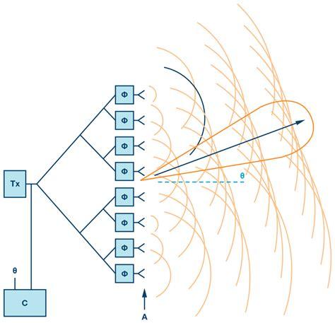 phased array beamforming ics simplify antenna design analog devices