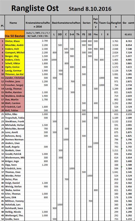 erste bundesliga tabelle ewige tabelle der fu 223 bundesliga
