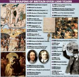 Key dates from history that every pupil should know cambridge don