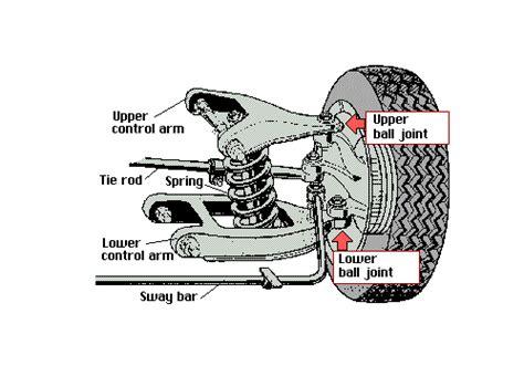 Balljoint Atas Innova fungsi joint dan mengecek kerusakan joint