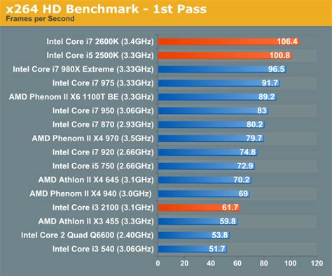 which is better intel i5 or i7 encoding performance the bridge review