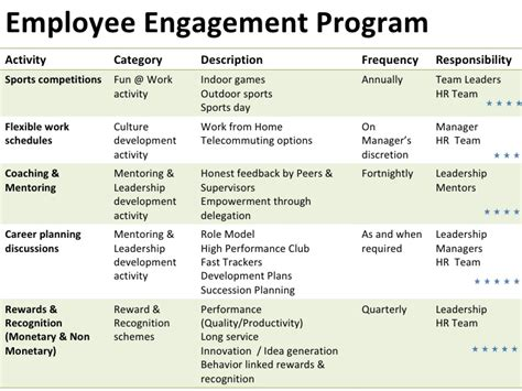 Bi Level Home Plans by Employee Engagement Case Study
