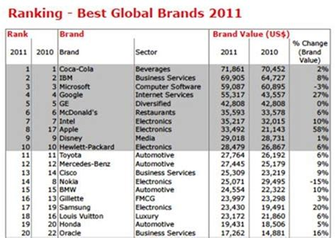 informe anual de la empresa coca cola coca cola se mantiene como la marca mas valiosa del mundo