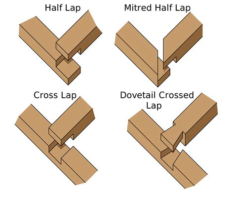Car Joint Types by Different Types Of Woodworking Joints