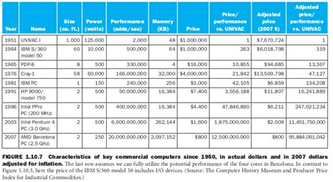 ram price history ram memory specification chart pictures to pin on