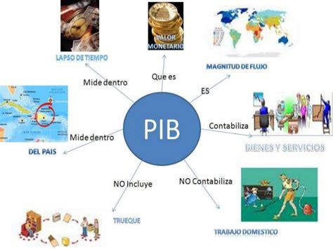 producto interior bruto producto interno bruto pib rep 250 blica dominicana
