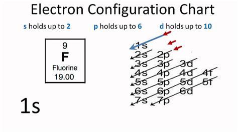 orbital diagram for fluorine fluorine electron configuration