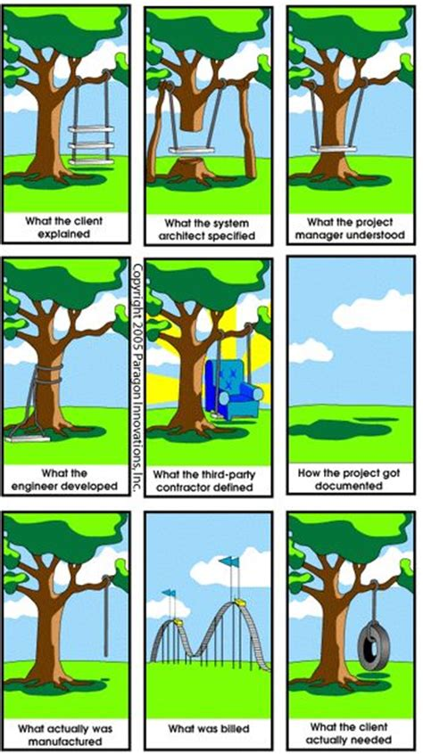 swing project management 17 best images about project management on