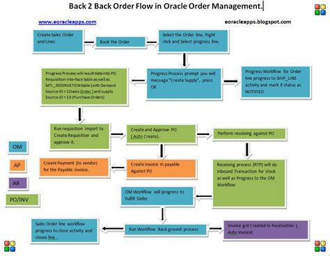 b2b sales process flowchart the gallery for gt b2b sales process flowchart