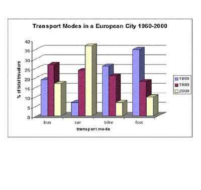 ielts bar chart transport used to travel in a european city