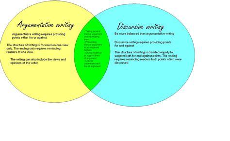 Discursive Essay Structure by Discursive Argumentative Writing 171 Marianasaenz