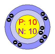 How Many Protons And Electrons Does Neon Chemical Elements Neon Ne