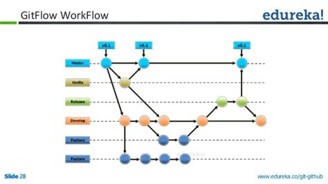 git workflow best practices the science workflows using git github