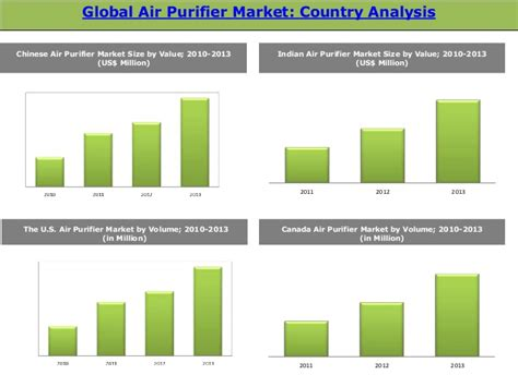 global air purifier market trends and opportunities 2014 2019 ne