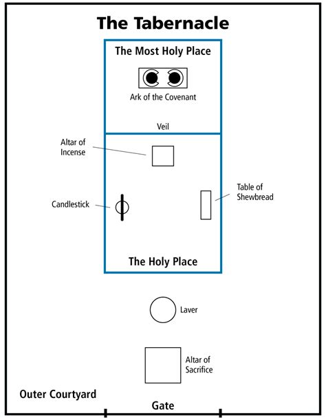 diagram of the testament tabernacle diagram of the tabernacle in the wilderness
