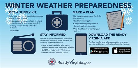 Philosophy Winter Weather Survival Kit by Winter Weather Prepare Make A Plan Virginia