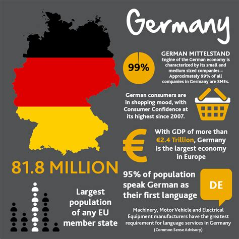 Top Mba Schools In Germany by Doing Business In Germany Capita Translation And