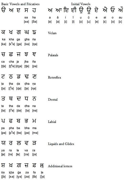 Letter Punjabi Punjabi