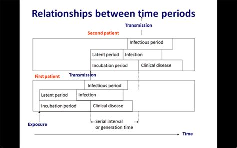 The Latencyperiod Of 1 fem incubation period latent period and generation time