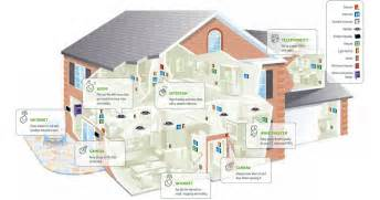 wiring your smart home your free printable wiring diagrams