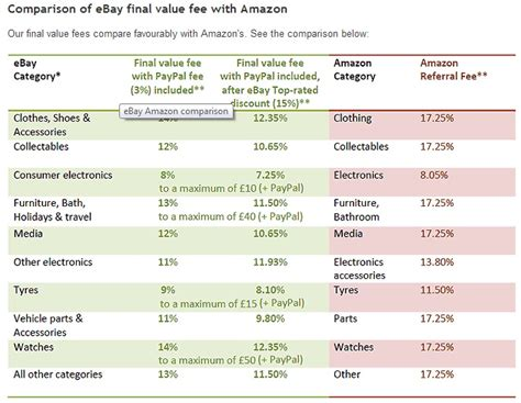 ebay selling fees comparing the costs of selling on amazon and ebay