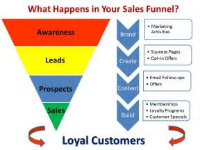 sales funnel network marketing blogging und internet