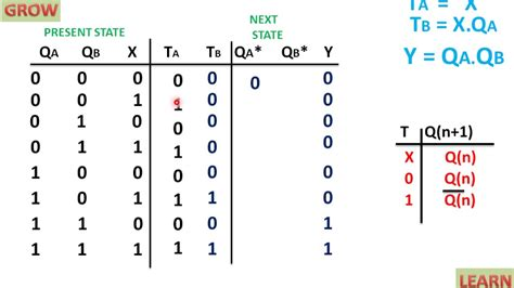 t flip flop table state table of sequential circuit t flip flop ह न द