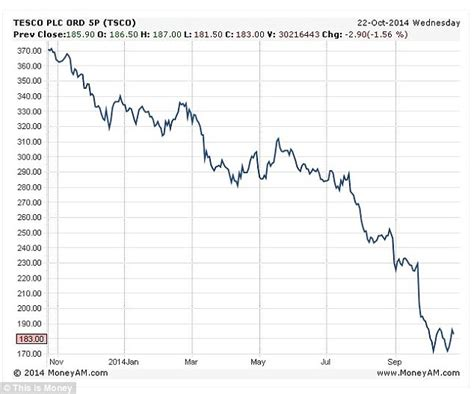 tesco bank profits tesco shares drop again so how brave do investors need to